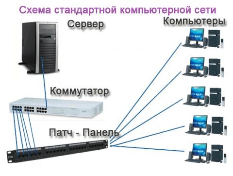 Схема стандартной компьютерной
