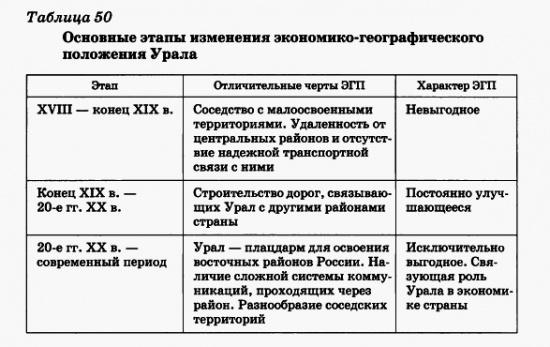 Основные этапы изменения экономико-географического положения Урала