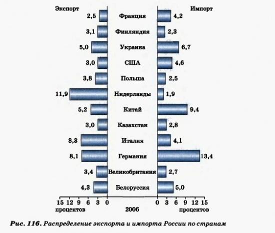 Распредиление экспорта и импорта России по странам