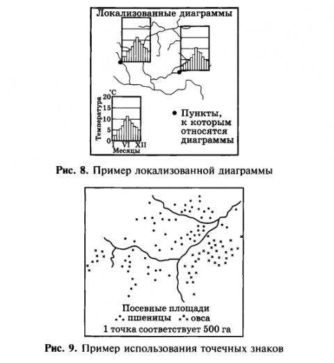 Пример локализованной диаграммы. Пример использования точечных знаков