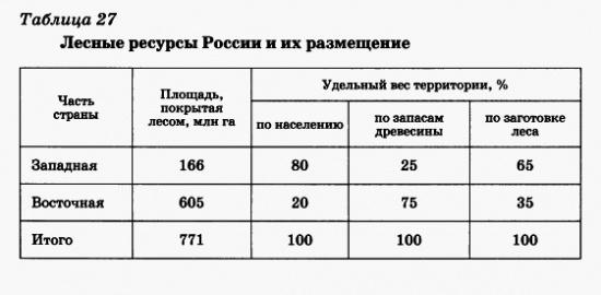 Лесные ресурсы России