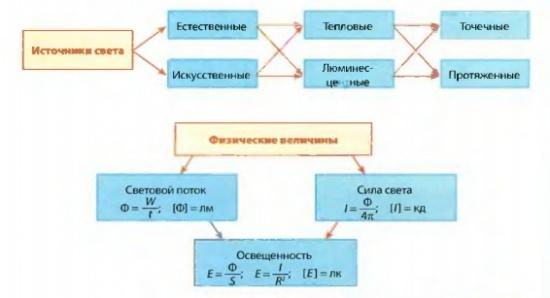 Тесты по физике 9 класс сычев читать онлайн