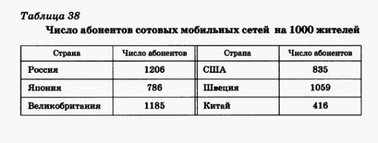 Число абонентов сотовых сетей