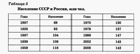 Население СССР и России