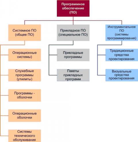 Программное обеспечение пк доклад 9846