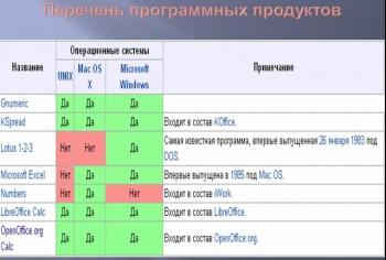 Презентация электронные таблицы 7