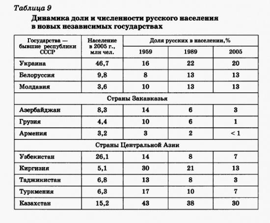 Динамика доли и численности русского населения в новых независимых государствах