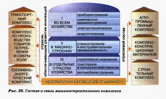Состав и связи машиностроительного комплекса