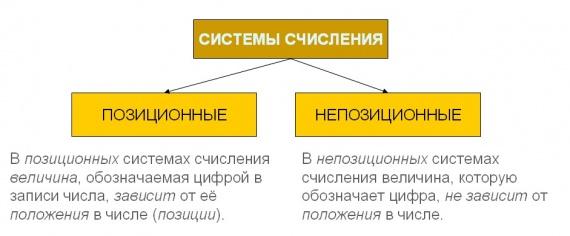 Системы счисления Позиционные и непозиционные системы счисления Позиционными называются системы счисления в которых значение цифры зависит от ее места позиции в записи числа Непозиционными называются системы