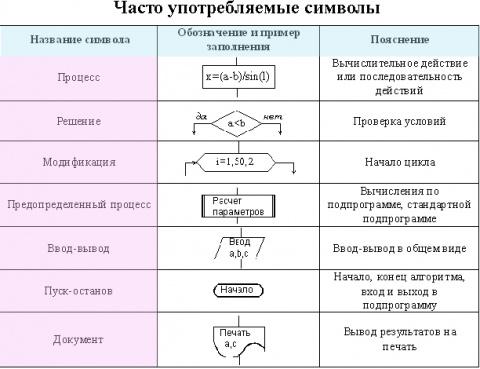 Часто употребляемые символы