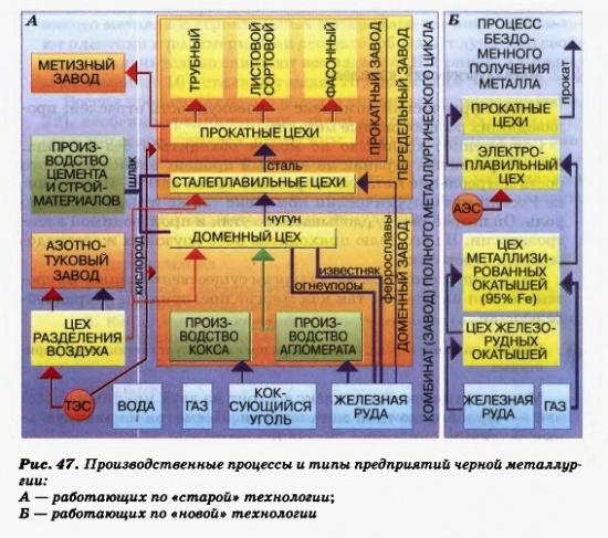 Производственные процессы и типы предприятий черной металлургии