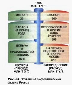 топливно-энергетический баланс России