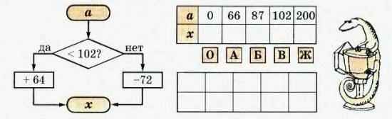 деление предмета на равные части - конспекты занятий по математике