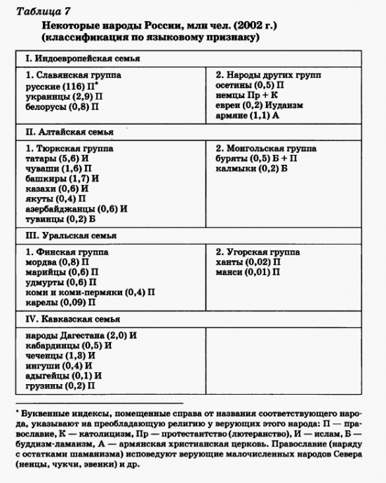 Некоторые народы России