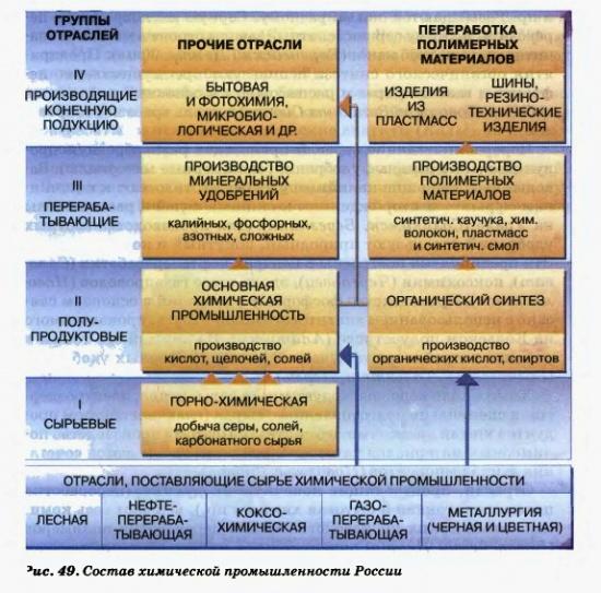 Состав химической промышленности России