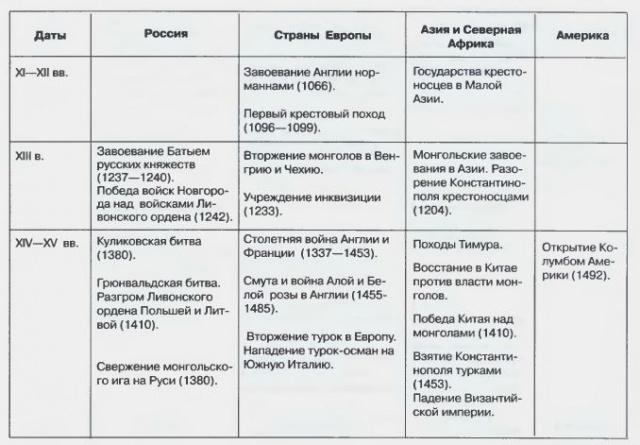 последствия их класс и таблица достижения научные 10
