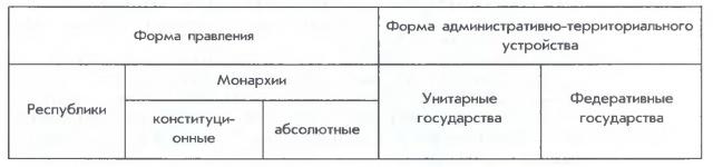 Форма правления
