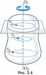 линейная скорость вращения