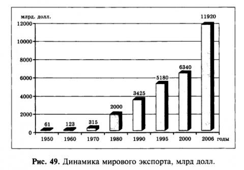 Динамика мирового экспорта, млрд долл.