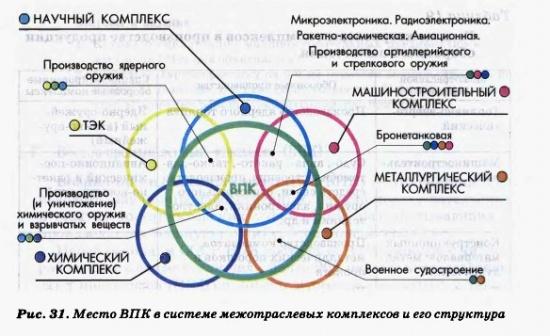 Место ВПК в системе межотраслевых комплексов