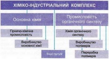 Поняття про хімічну промисловість, її галузева структура. Природно ...