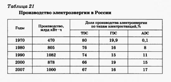 Производство электоэнергии в России