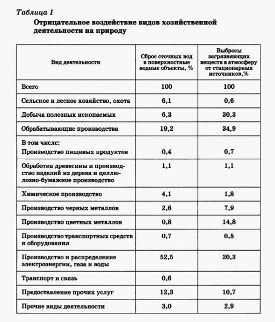 Отрицательное воздействие видов хозяйственноц деятельности на природу