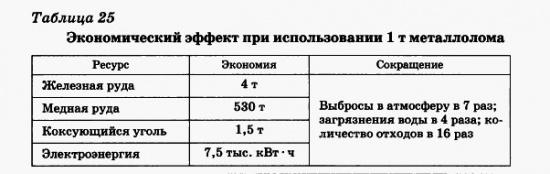 Экономический эффект при использовании 1 т металлолома