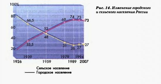 Изменение городского и сельского населения