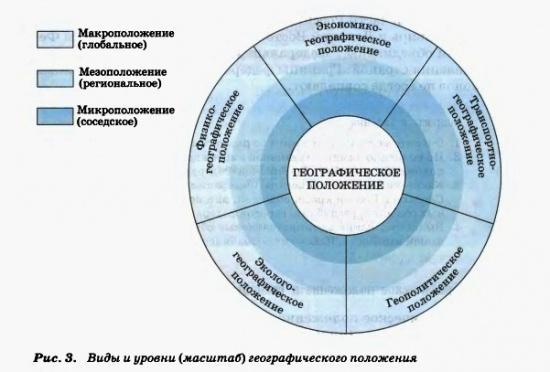 Виды и уровни (масштаб) географического положения
