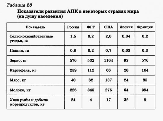 Показатели развития АПК в разных странах мира