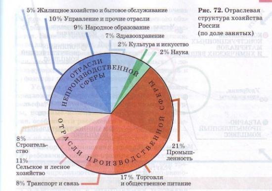 Отраслевая структура хозяйсва России