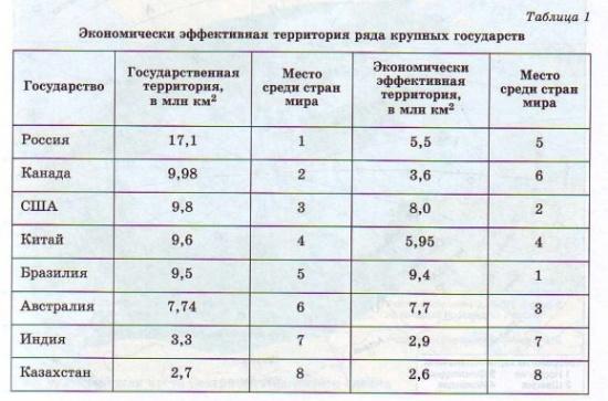 Экономически эффективная территория ряда крупных государств