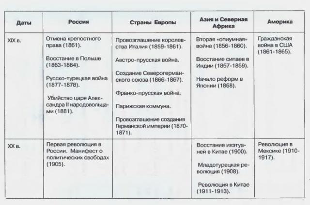 История. История России и