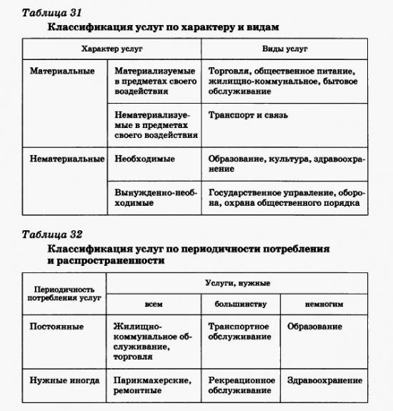Классификация услуг